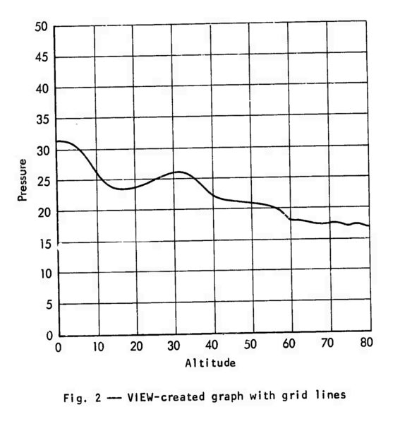 A standard line chart showing a curve of pressure plotted against altitude.