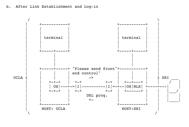 flowchart showing a terminal connected to a computer connected to an IMP, flowing through the telecommunications network, then to an IMP, to a computer, and to another terminal
