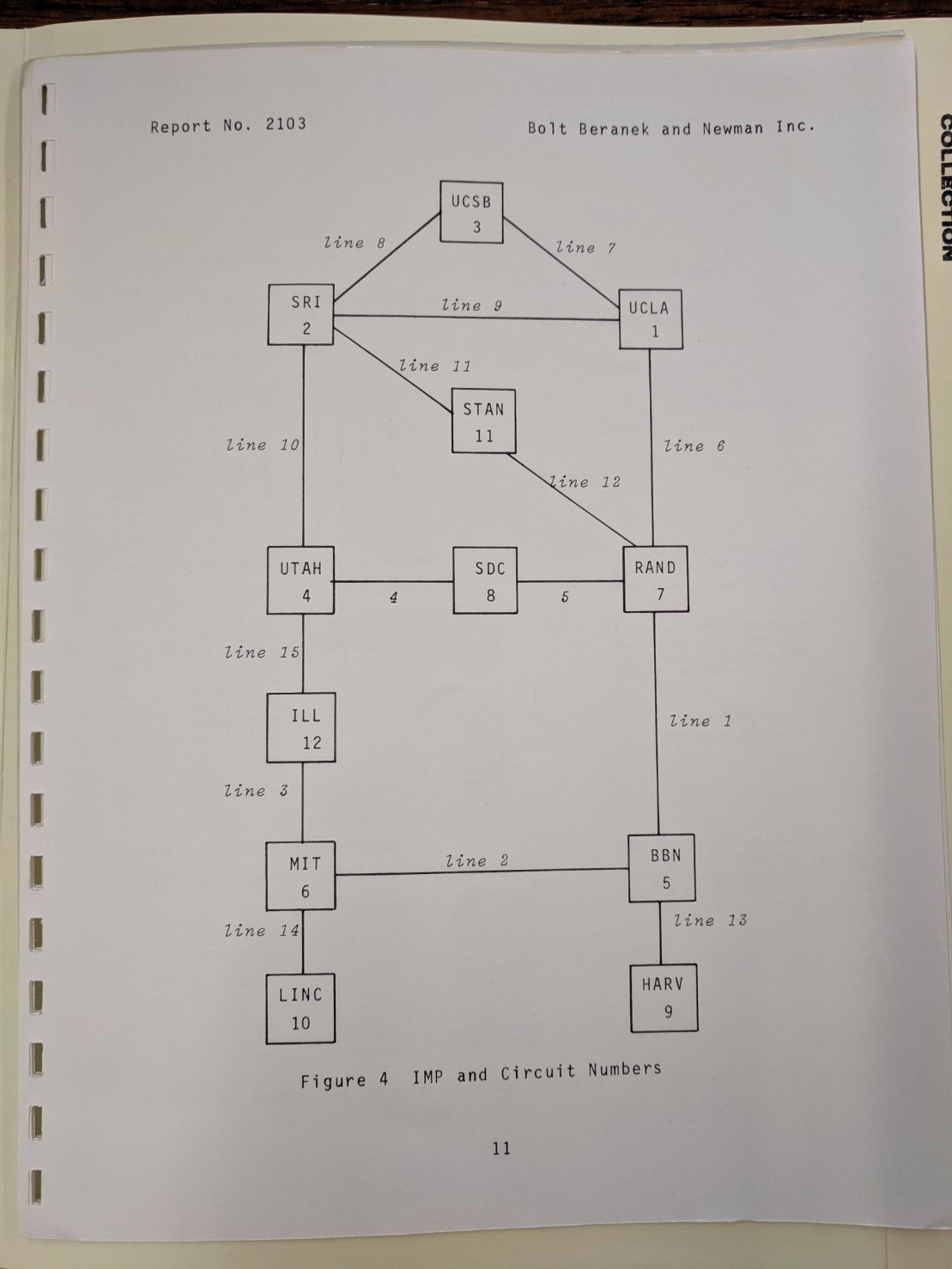 A page from BBN Report No 2103 showing a graph of all connected IMPs.