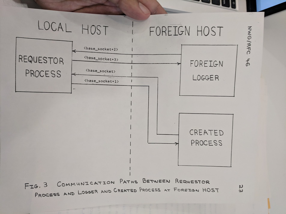 Communication paths between requestor process and logger and created process at foreign HOST. A flow diagram.