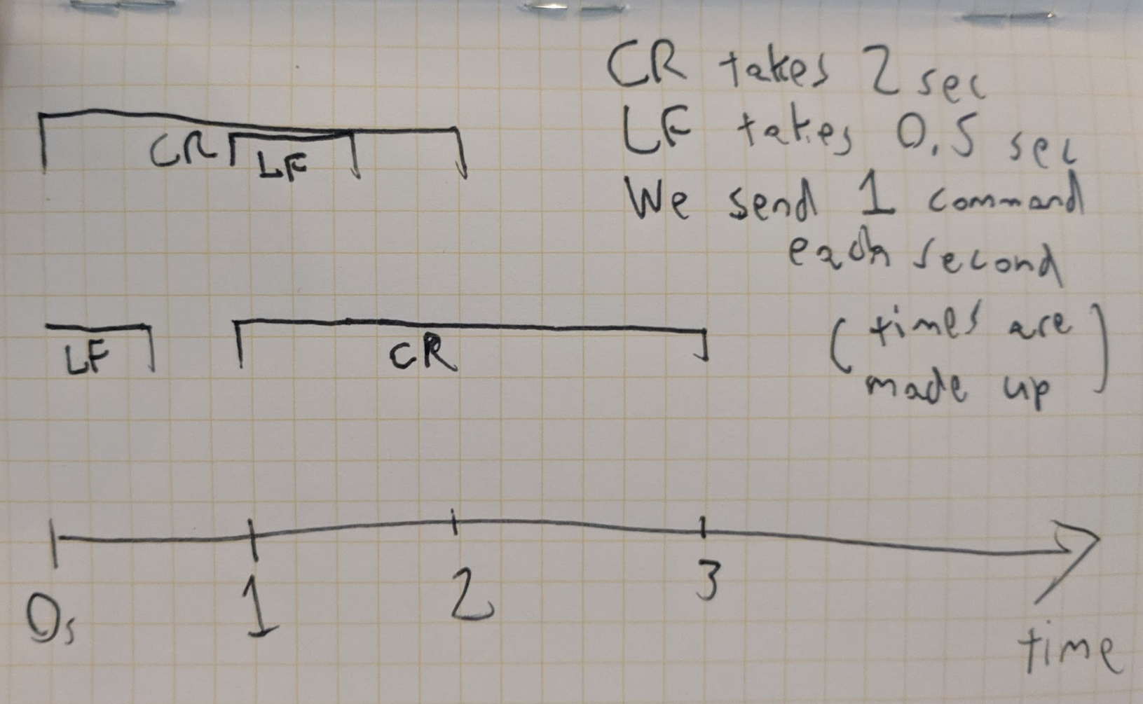 A timing diagram that shows an LF command occurring during the entirety of a CR command, assuming some kind of clock latching the inputs.